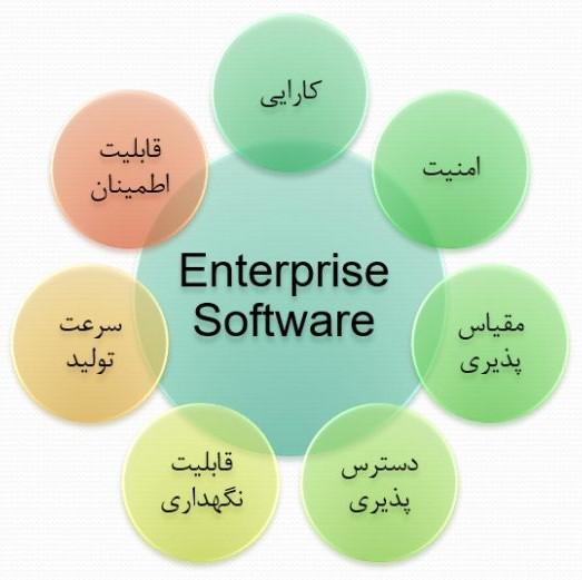 خط-تولید-نرم-افزار_دشواریهای-اساسی-سیستمهای-اطلاعاتی-بزرگ-1